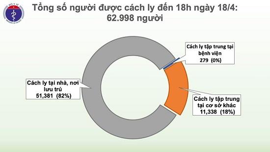 Lần đầu tiên trong hơn 1 tháng qua, đã 60 giờ, Việt Nam không có ca mắc mới COVID-19 - Ảnh 3