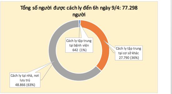 Lần đầu tiên trong 1 tháng qua, tròn 24h không ghi nhận ca mắc mới COVID-19 - Ảnh 3
