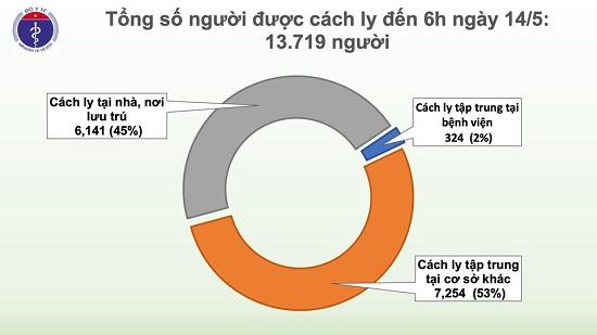 Sáng 14/5, đã 28 ngày không có ca mắc COVID-19 ở cộng đồng, 17 ca đang điều trị âm tính từ 1 lần trở lên - Ảnh 3