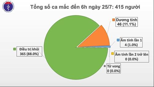 Thêm 2 trường hợp nhập cảnh từ Nga mắc COVID-19, Việt Nam có 415 ca bệnh - Ảnh 2