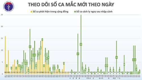 Thêm 2 trường hợp nhập cảnh từ Nga mắc COVID-19, Việt Nam có 415 ca bệnh - Ảnh 3