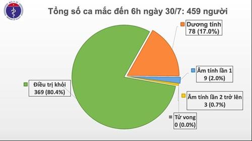 Thêm 9 ca mắc COIVD-19 ở Đà Nẵng, Hà Nội, hiện Việt Nam có 459 ca bệnh - Ảnh 2