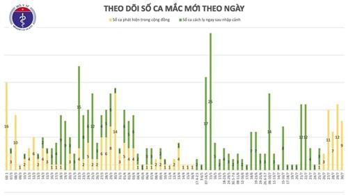 Thêm 9 ca mắc COIVD-19 ở Đà Nẵng, Hà Nội, hiện Việt Nam có 459 ca bệnh - Ảnh 3