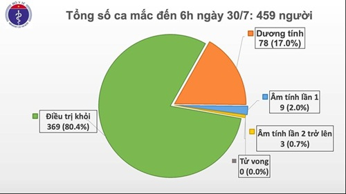 Thêm 9 ca mắc COIVD-19 ở Đà Nẵng, Hà Nội, hiện Việt Nam có 459 ca bệnh - Ảnh 4
