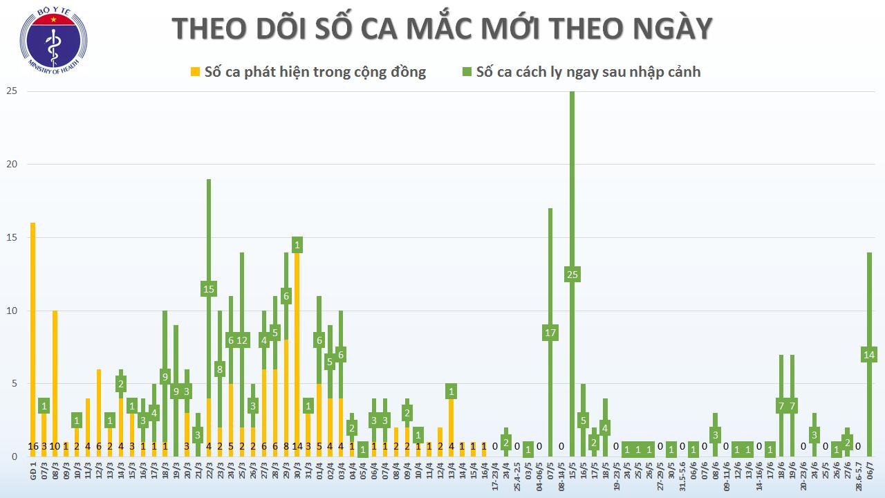 Thêm 14 ca từ Bangladesh trở về mắc COVID-19, Việt Nam có 369 ca - Ảnh 2