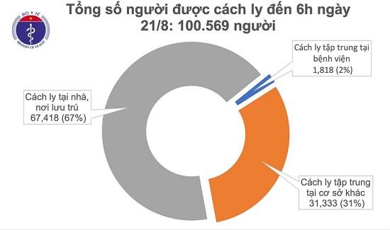 Sáng 21/8, không ghi nhận ca mắc mới COVID-19, đã có 114 bệnh nhân âm tính từ 1-3 lần - Ảnh 1
