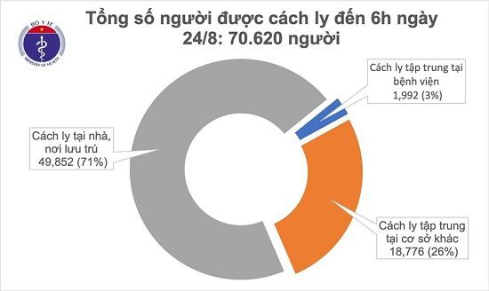 Sáng 24/8, không có ca mắc mới COVID-19, hơn 70.000 người cách ly chống dịch - Ảnh 1