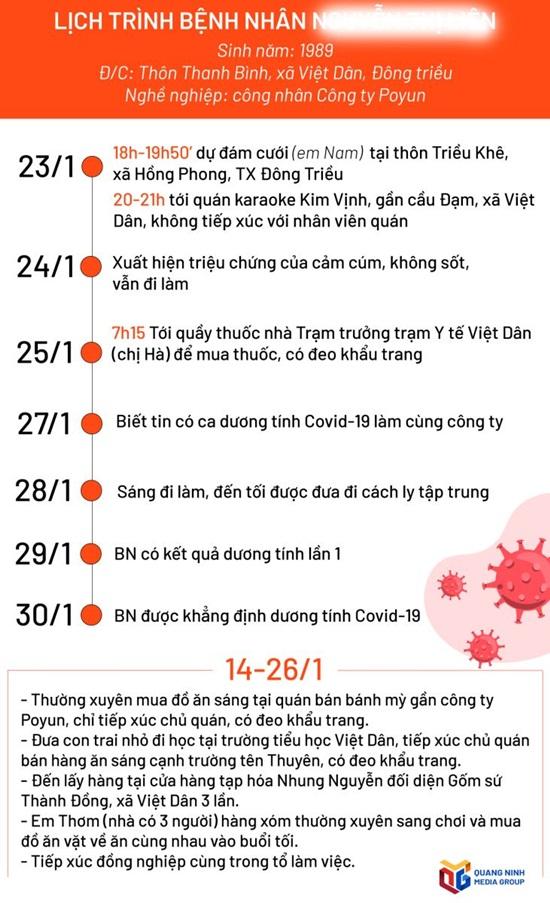 Lịch trình di chuyển của các bệnh nhân COVID-19 mới ghi nhận tại Quảng Ninh - Ảnh 2