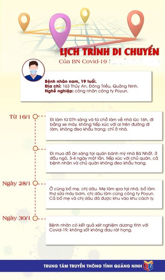 Lịch trình di chuyển của các bệnh nhân COVID-19 mới ghi nhận tại Quảng Ninh - Ảnh 4