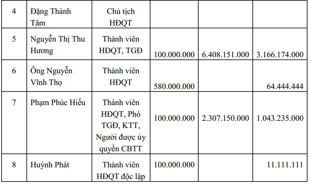 Kinh doanh èo uột, sếp lớn Đô thị Kinh Bắc vẫn nhận lương gần 10 tỷ năm 2020 - Ảnh 1