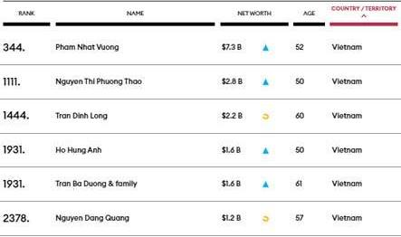 Lần đầu tiên, Việt Nam có 6 tỷ phú USD, dẫn đầu vẫn là cái tên quen thuộc - Ảnh 1