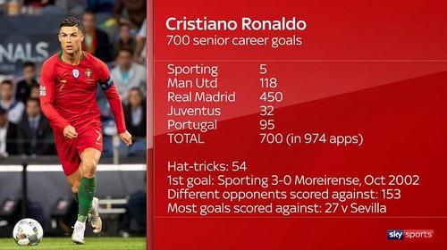Cristiano Ronaldo chạm mốc 700 bàn thắng sau 974 lần ra sân - Ảnh 2