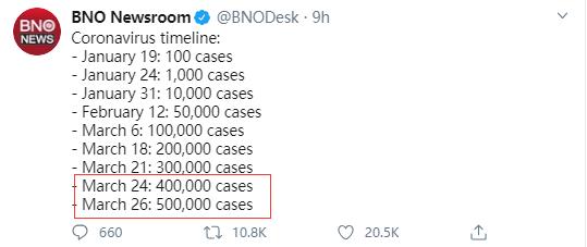 Số ca nhiễm Covid-19 trên toàn cầu chỉ mất 2 ngày để tăng từ 400.000 lên 500.000 - Ảnh 2