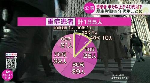 50% số người nhiễm Covid-19 ở Nhật Bản dưới 40 tuổi - Ảnh 2