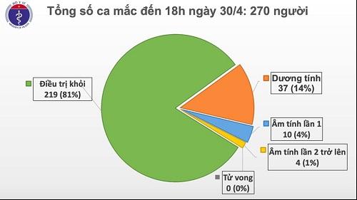 Chiều 30/4, tròn 14 ngày không có ca mắc mới COVID-19 trong cộng đồng, còn 51 bệnh nhân đang điều trị - Ảnh 1
