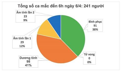 Hai buổi sáng liên tiếp, Việt Nam không ghi nhận ca mắc mới Covid-19 - Ảnh 1