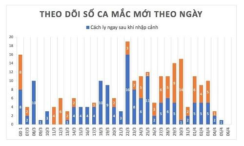 Hai buổi sáng liên tiếp, Việt Nam không ghi nhận ca mắc mới Covid-19 - Ảnh 2