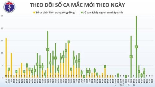 Chiều 21/5, không có ca mắc mới Covid-19, Việt Nam chỉ còn 58 bệnh nhân đang điều trị - Ảnh 2