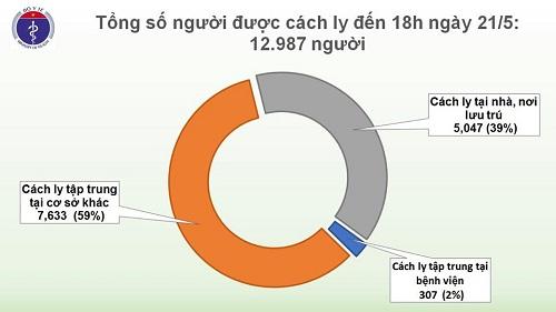 Chiều 21/5, không có ca mắc mới Covid-19, Việt Nam chỉ còn 58 bệnh nhân đang điều trị - Ảnh 3