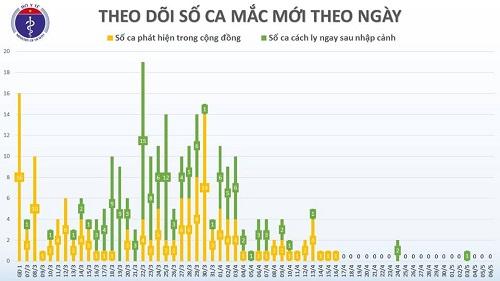 Chiều 6/5, tròn 20 ngày không có ca Covid-19 lây nhiễm trong cộng đồng, 22 ca âm tính từ 1 lần trở lên - Ảnh 2