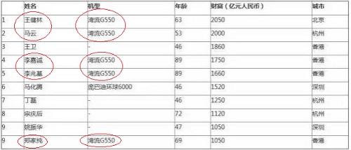 Vương Kiện Lâm, Jack Ma và sở thích sắm máy bay tư nhân của các tỷ phú Trung Quốc - Ảnh 5