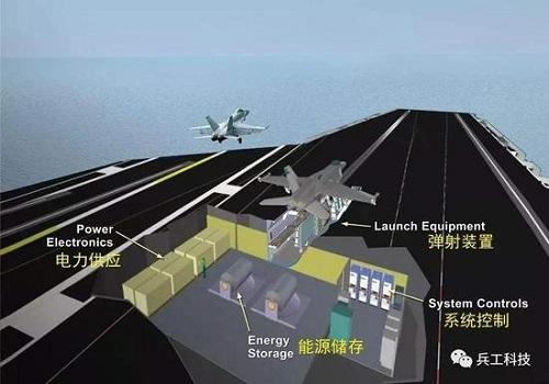 Trung Quốc lên kế hoạch đóng tàu đổ bộ Type-076 với công nghệ phóng điện từ - Ảnh 2