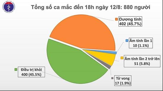 Thêm 14 ca mắc Covid-19, trong đó 13 ca tại Đà Nẵng, Việt Nam có 880 bệnh nhân - Ảnh 2