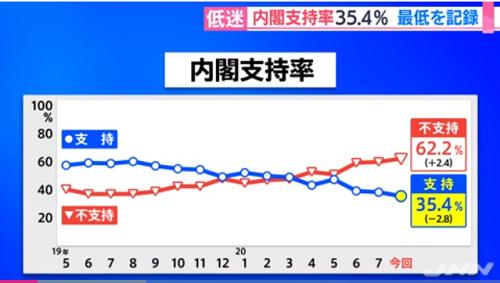 Nhật Bản: Tỷ lệ không ủng hộ chính phủ tăng cao nhất trong lịch sử vì Covid-19 - Ảnh 2