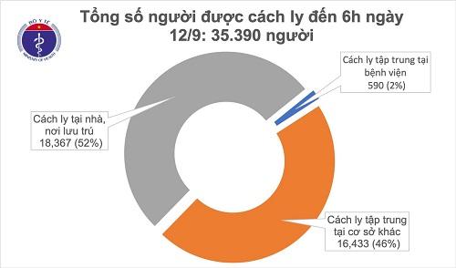 Sáng 12/9, đã 10 ngày không có ca mắc mới COVID-19 ở cộng đồng, Việt Nam chữa khỏi 902 bệnh nhân - Ảnh 1