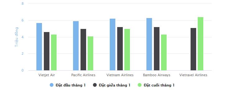 Giá vé máy bay nội địa dịp Tết tiếp đà giảm mạnh - Ảnh 2