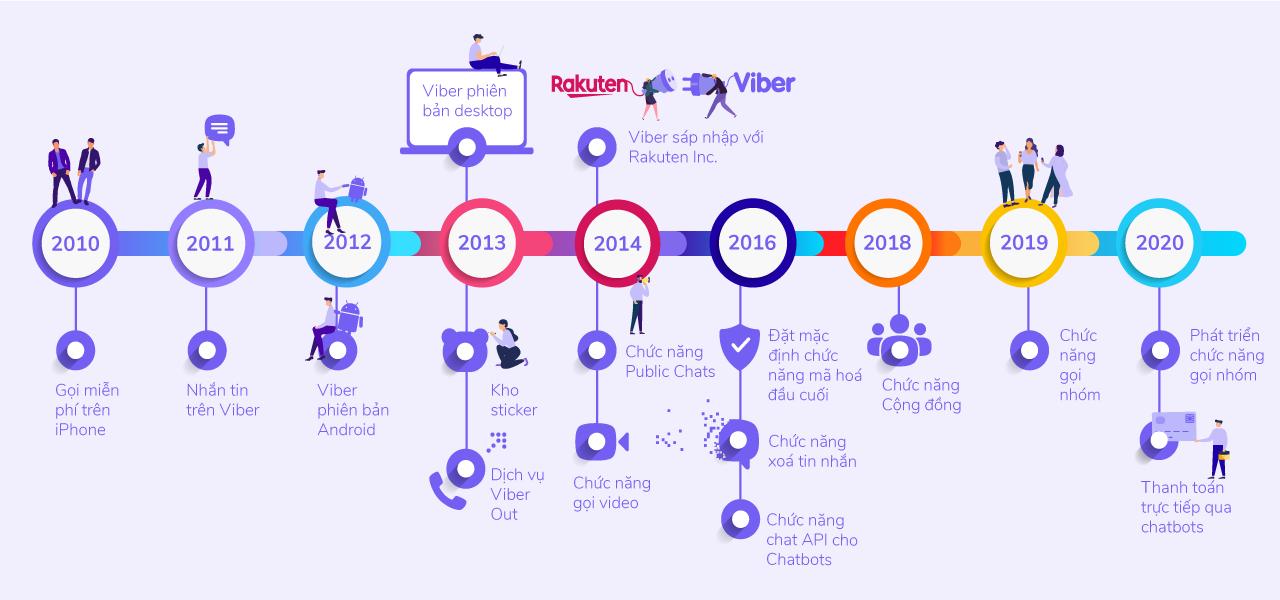 Viber kỉ niệm 10 năm thành lập: nhiều phần quà hấp dẫn cho người dùng Việt - Ảnh 1