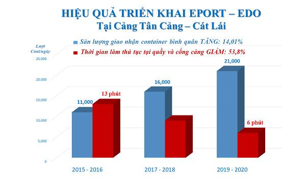 Tổng CT Tân cảng Sài Gòn: Đẩy mạnh 3 trụ cột kinh doanh, tăng cường ứng dụng công nghệ - Ảnh 2