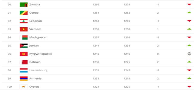 Tuyển Việt Nam tăng hạng, xếp thứ 93 trên BXH FIFA dù không thi đấu - Ảnh 1