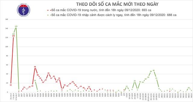 Chiều 9/12, có 4 ca mắc mới COVID-19 ở Ninh Bình, Quảng Nam và Đà Nẵng - Ảnh 1