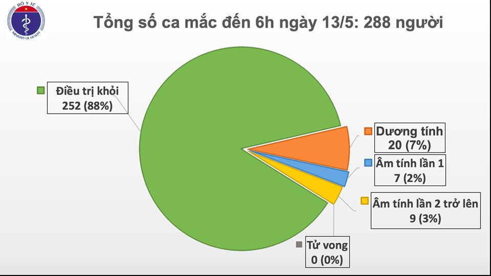 Sáng 13/5, đã 27 ngày không có ca mắc mới ở cộng đồng, hơn 12.000 người cách ly chống dịch - Ảnh 1