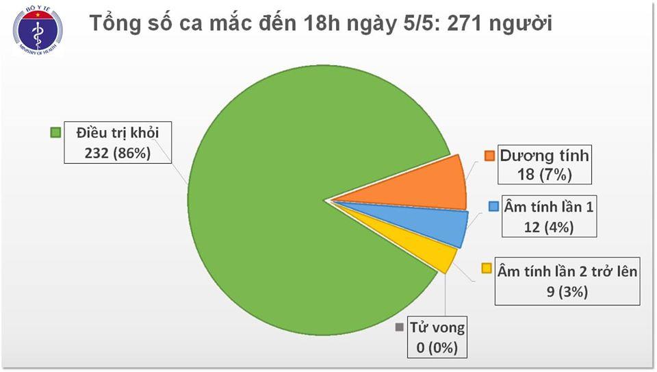 Tình hình điều trị 2 ca nặng BN161 và BN19 - Ảnh 1