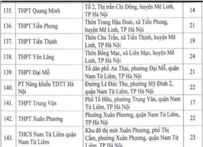 Hà Nội công bố 143 địa điểm thi tốt nghiệp THPT Quốc gia năm 2020 - Ảnh 7