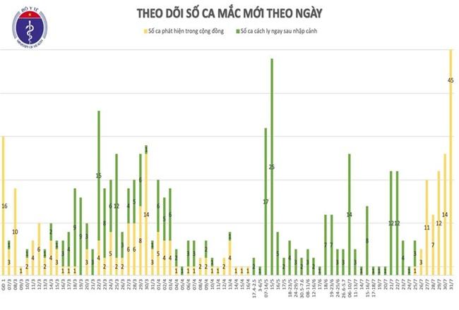 Thêm 45 ca mắc Covid-19 đang được cách ly tại các cơ sở y tế ở Đà Nẵng, Việt Nam có 509 ca - Ảnh 2