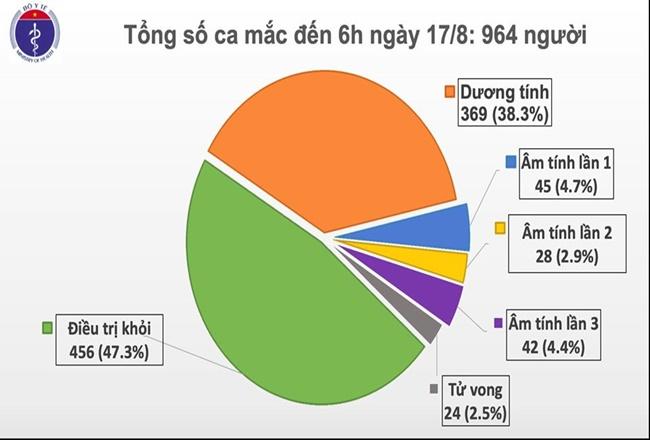 Hải Dương, Quảng Nam có 2 ca mắc mới COVID-19, Việt Nam có 964 bệnh nhân - Ảnh 2