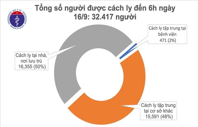 Đã 2 tuần Việt Nam không ghi nhận ca mắc mới COVID-19 ở cộng đồng - Ảnh 1