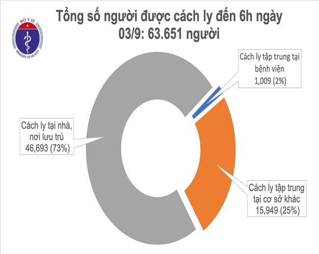 Sáng 3/9, không ghi nhận ca mắc mới COVID-19, hơn 63.000 người đang cách ly chống dịch - Ảnh 1