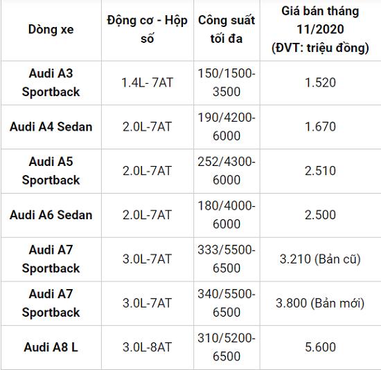 Bảng giá xe Audi mới nhất tháng 11/2020: Các mẫu xe giữ giá ổn định từ 1,5 đến 5,8 tỷ đồng  - Ảnh 2