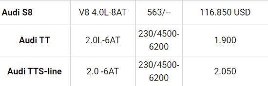 Bảng giá xe Audi mới nhất tháng 11/2020: Các mẫu xe giữ giá ổn định từ 1,5 đến 5,8 tỷ đồng  - Ảnh 4