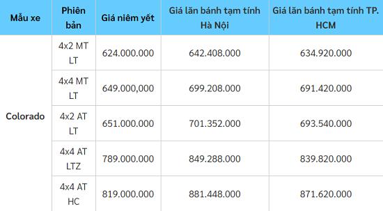 """Bảng giá xe Chervolet mới nhất tháng 11/2020: Dòng Trailblazer có giá """"mềm"""" ở mức 885 triệu đồng  - Ảnh 2"""