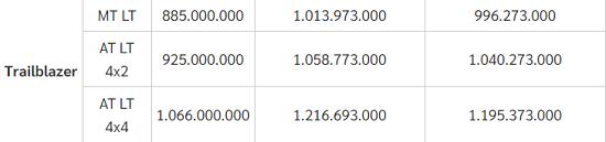 """Bảng giá xe Chervolet mới nhất tháng 11/2020: Dòng Trailblazer có giá """"mềm"""" ở mức 885 triệu đồng  - Ảnh 3"""