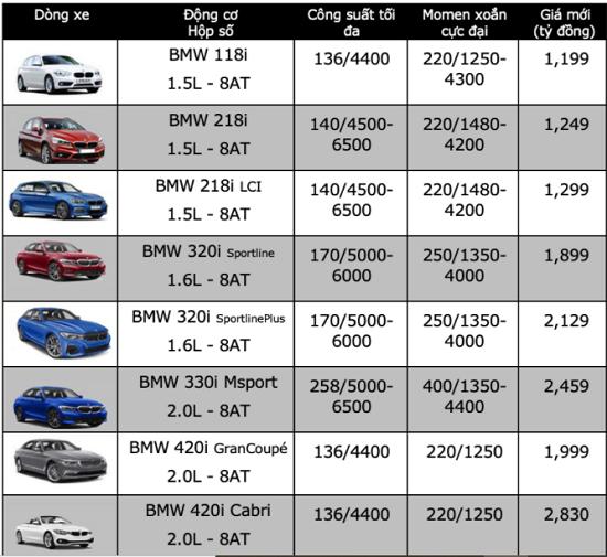 Bảng giá xe BMW mới nhất tháng 11/2020: BMW X7 2021 xuất hiện với diện mạo hoàn toàn mới  - Ảnh 2