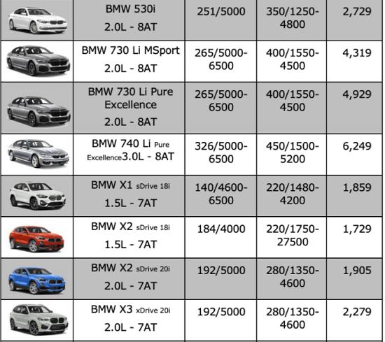 Bảng giá xe BMW mới nhất tháng 11/2020: BMW X7 2021 xuất hiện với diện mạo hoàn toàn mới  - Ảnh 3