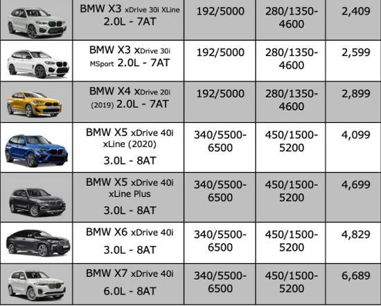 Bảng giá xe BMW mới nhất tháng 11/2020: BMW X7 2021 xuất hiện với diện mạo hoàn toàn mới  - Ảnh 4
