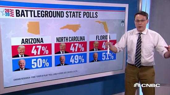 """Ông Biden dẫn trước Tổng thống Trump với tỷ lệ """"suýt sao"""" tại 6 tiểu bang Mỹ  - Ảnh 1"""