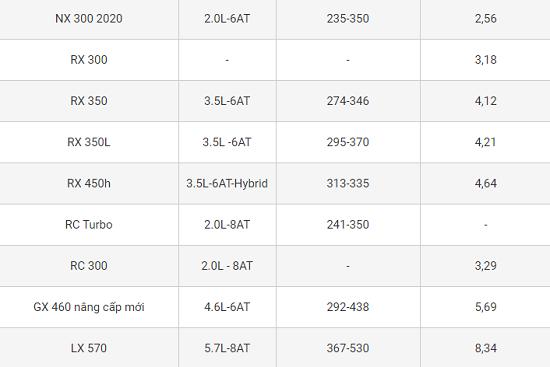 """Bảng giá xe Lexus mới nhất tháng 11/2020: """"Chuyên cơ mặt đất"""" Lexus LX570 giữ mức 8,34 tỷ đồng  - Ảnh 3"""